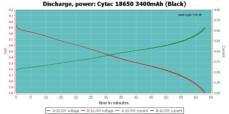 Cytac%2018650%203400mAh%20(Black)-PowerLoadTime