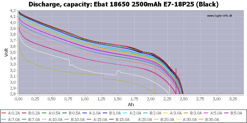 Ebat%2018650%202500mAh%20E7-18P25%20(Black)-Capacity