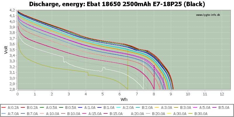 Ebat%2018650%202500mAh%20E7-18P25%20(Black)-Energy