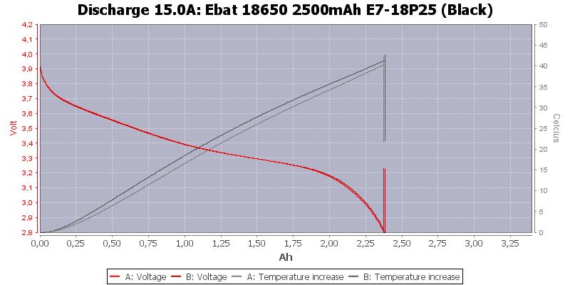 Ebat%2018650%202500mAh%20E7-18P25%20(Black)-Temp-15.0