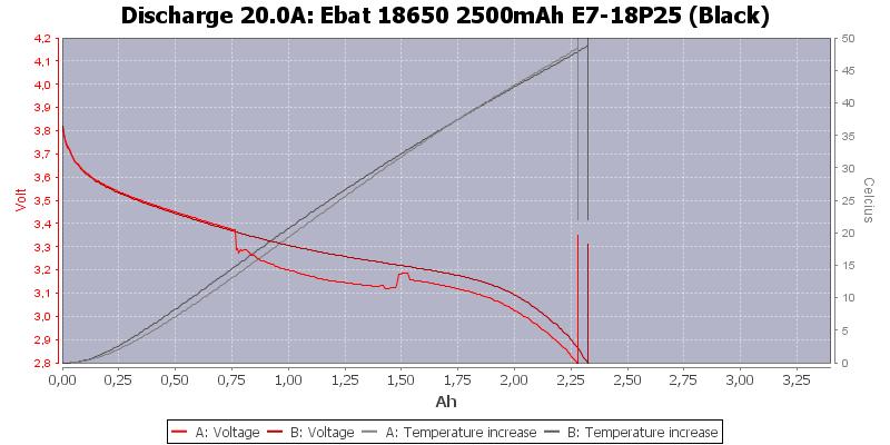 Ebat%2018650%202500mAh%20E7-18P25%20(Black)-Temp-20.0