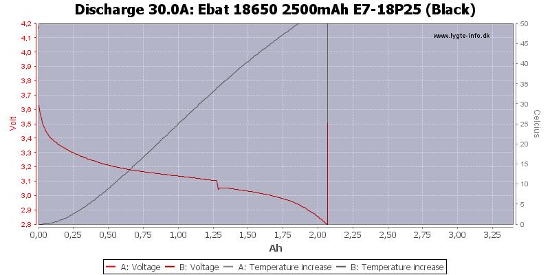 Ebat%2018650%202500mAh%20E7-18P25%20(Black)-Temp-30.0