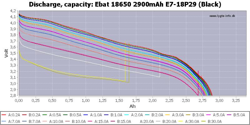 Ebat%2018650%202900mAh%20E7-18P29%20(Black)-Capacity
