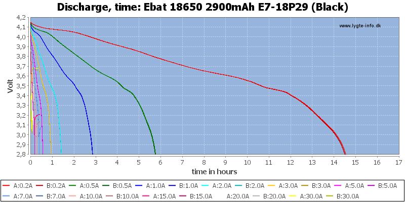 Ebat%2018650%202900mAh%20E7-18P29%20(Black)-CapacityTimeHours