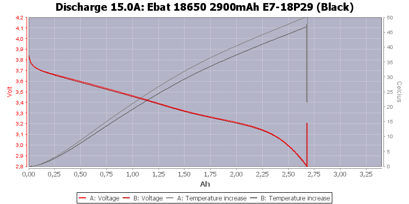 Ebat%2018650%202900mAh%20E7-18P29%20(Black)-Temp-15.0