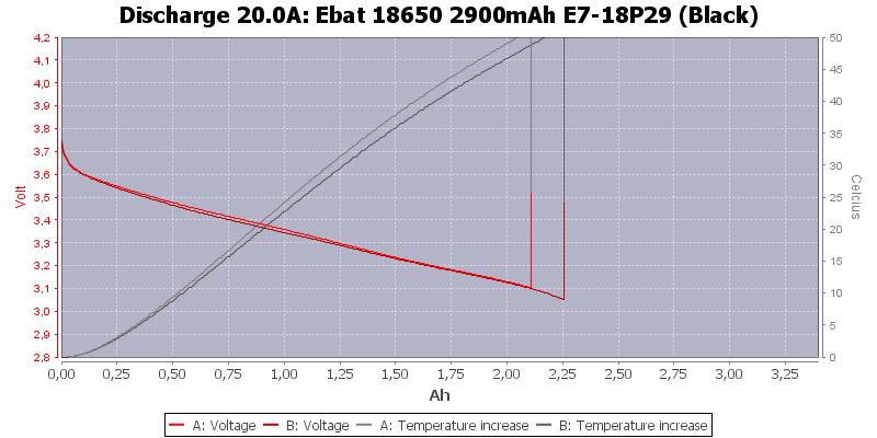 Ebat%2018650%202900mAh%20E7-18P29%20(Black)-Temp-20.0