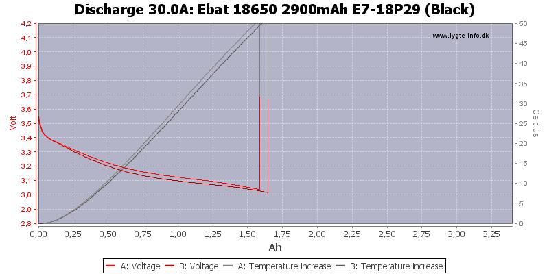 Ebat%2018650%202900mAh%20E7-18P29%20(Black)-Temp-30.0