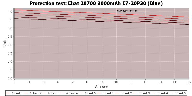 Ebat%2020700%203000mAh%20E7-20P30%20(Blue)-TripCurrent