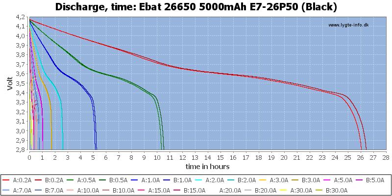 Ebat%2026650%205000mAh%20E7-26P50%20(Black)-CapacityTimeHours