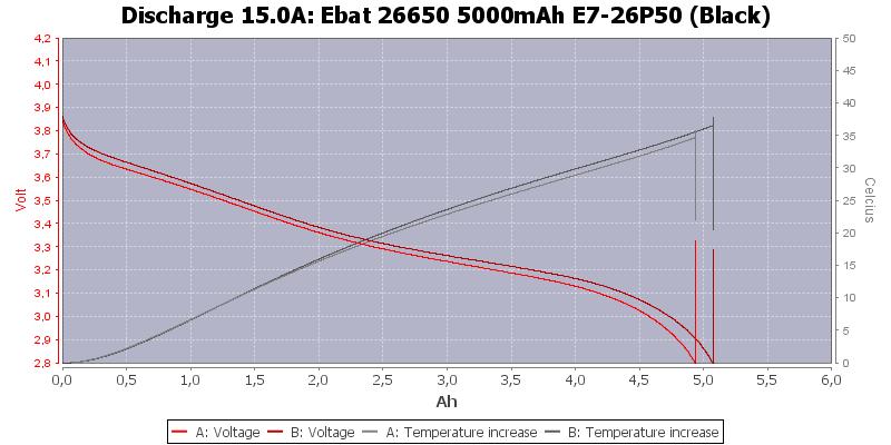 Ebat%2026650%205000mAh%20E7-26P50%20(Black)-Temp-15.0