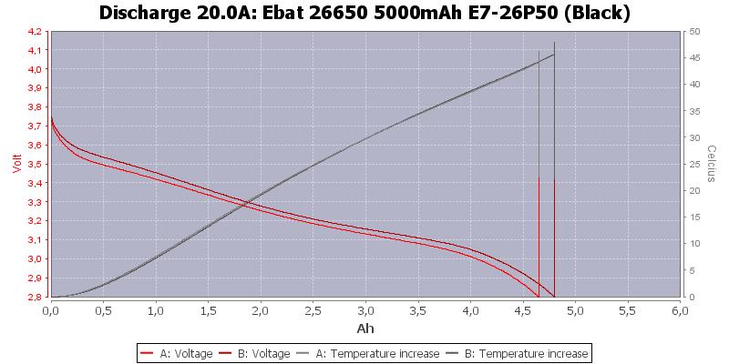 Ebat%2026650%205000mAh%20E7-26P50%20(Black)-Temp-20.0