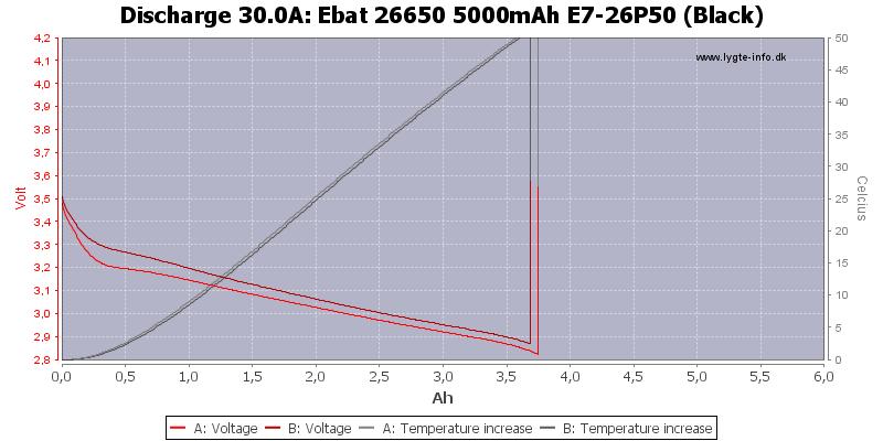 Ebat%2026650%205000mAh%20E7-26P50%20(Black)-Temp-30.0