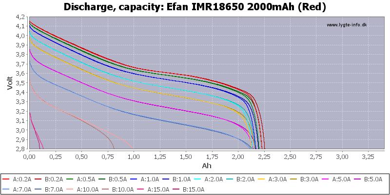 Efan%20IMR18650%202000mAh%20(Red)-Capacity