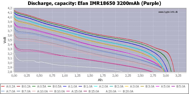 Efan%20IMR18650%203200mAh%20(Purple)-Capacity