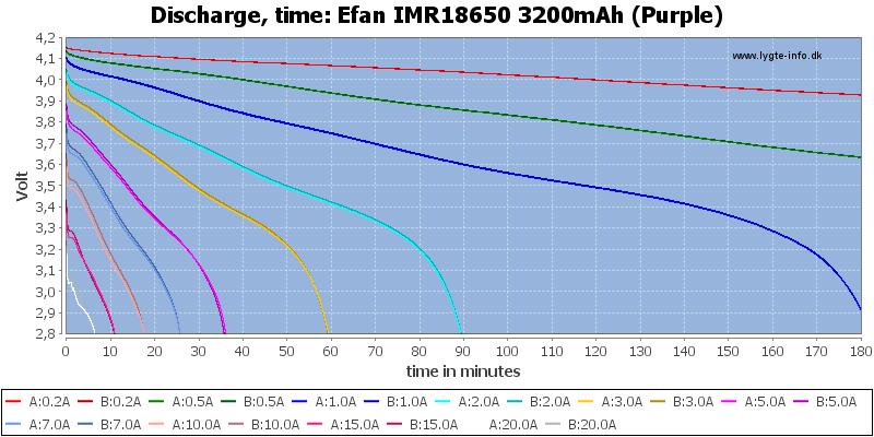 Efan%20IMR18650%203200mAh%20(Purple)-CapacityTime