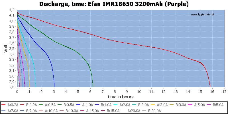 Efan%20IMR18650%203200mAh%20(Purple)-CapacityTimeHours