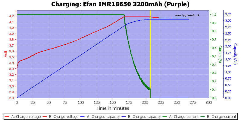 Efan%20IMR18650%203200mAh%20(Purple)-Charge