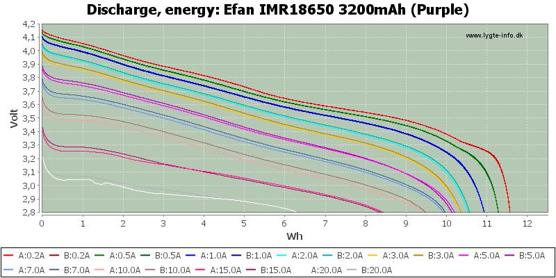 Efan%20IMR18650%203200mAh%20(Purple)-Energy