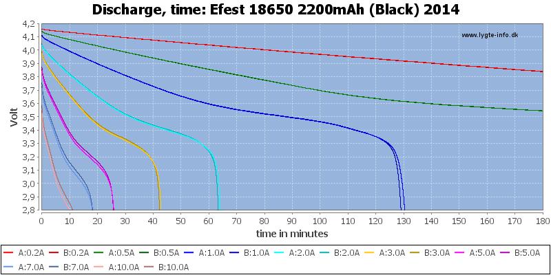 Efest%2018650%202200mAh%20(Black)%202014-CapacityTime
