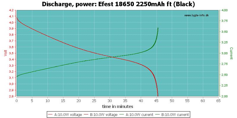 Efest%2018650%202250mAh%20ft%20(Black)-PowerLoadTime