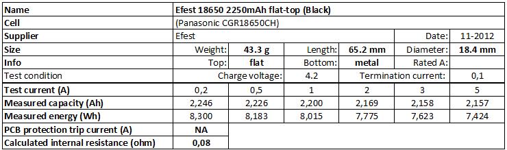 Efest%2018650%202250mAh%20ft%20(Black)-info