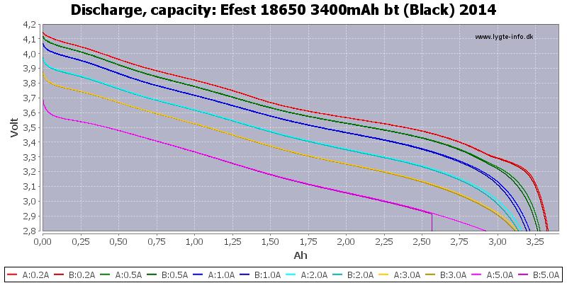 Efest%2018650%203400mAh%20bt%20(Black)%202014-Capacity