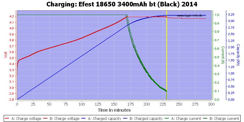 Efest%2018650%203400mAh%20bt%20(Black)%202014-Charge