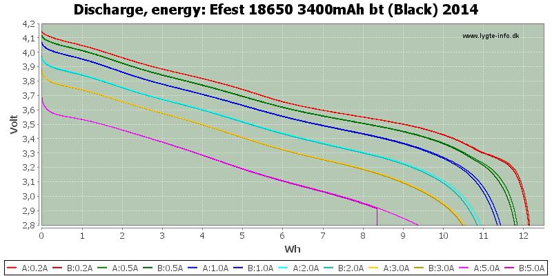 Efest%2018650%203400mAh%20bt%20(Black)%202014-Energy