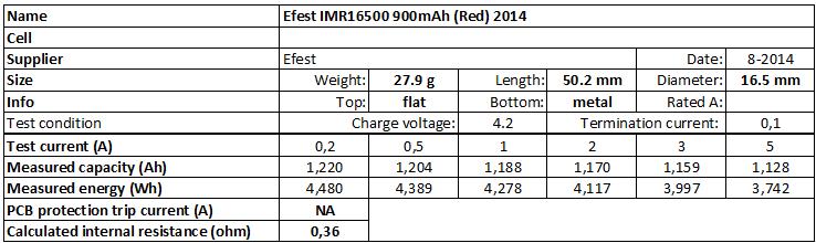 Efest%20IMR16500%20900mAh%20(Red)%202014-info