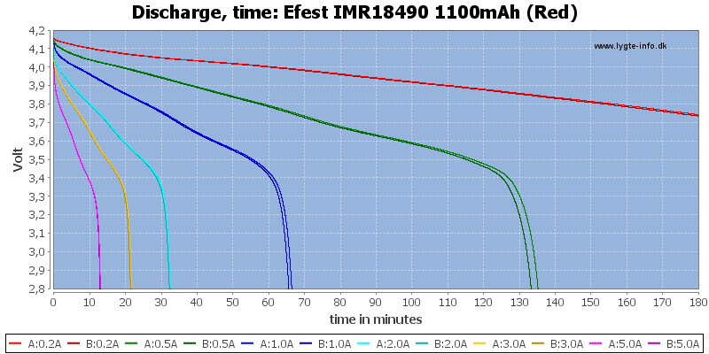 Efest%20IMR18490%201100mAh%20(Red)-CapacityTime