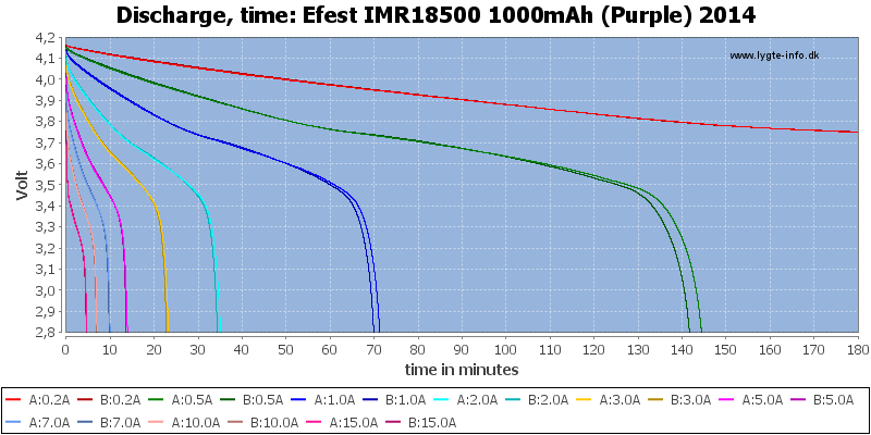 Efest%20IMR18500%201000mAh%20(Purple)%202014-CapacityTime