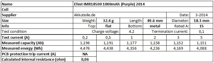 Efest%20IMR18500%201000mAh%20(Purple)%202014-info