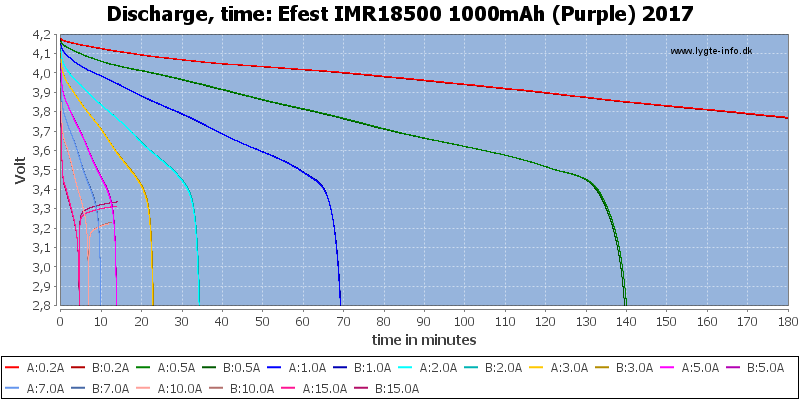 Efest%20IMR18500%201000mAh%20(Purple)%202017-CapacityTime