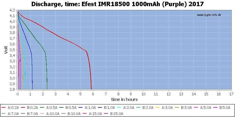 Efest%20IMR18500%201000mAh%20(Purple)%202017-CapacityTimeHours