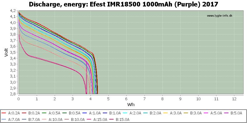Efest%20IMR18500%201000mAh%20(Purple)%202017-Energy