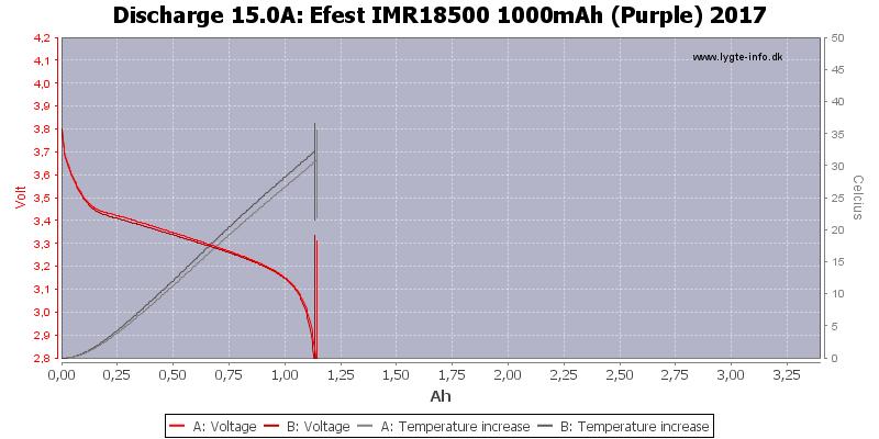 Efest%20IMR18500%201000mAh%20(Purple)%202017-Temp-15.0