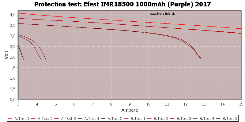 Efest%20IMR18500%201000mAh%20(Purple)%202017-TripCurrent