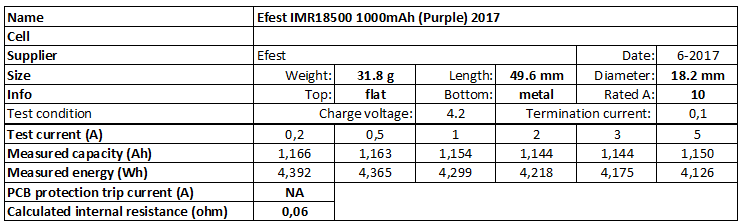 Efest%20IMR18500%201000mAh%20(Purple)%202017-info