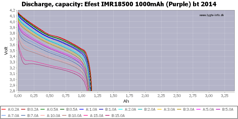 Efest%20IMR18500%201000mAh%20(Purple)%20bt%202014-Capacity