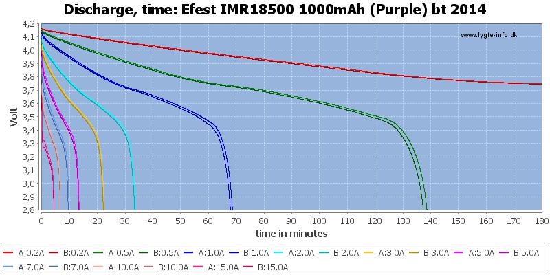 Efest%20IMR18500%201000mAh%20(Purple)%20bt%202014-CapacityTime