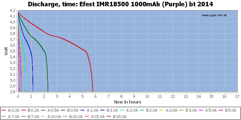 Efest%20IMR18500%201000mAh%20(Purple)%20bt%202014-CapacityTimeHours