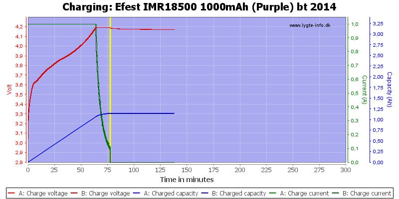 Efest%20IMR18500%201000mAh%20(Purple)%20bt%202014-Charge