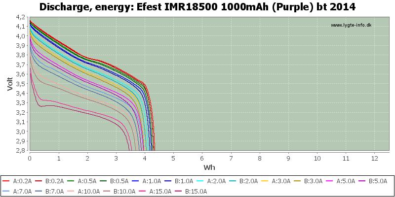Efest%20IMR18500%201000mAh%20(Purple)%20bt%202014-Energy