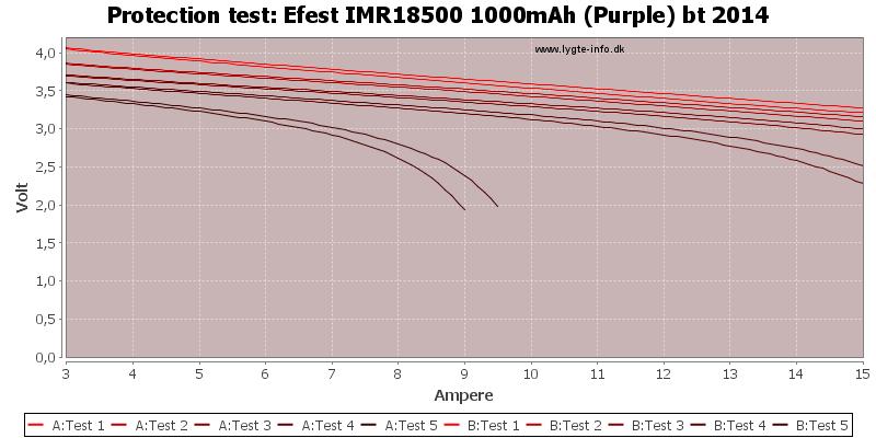 Efest%20IMR18500%201000mAh%20(Purple)%20bt%202014-TripCurrent