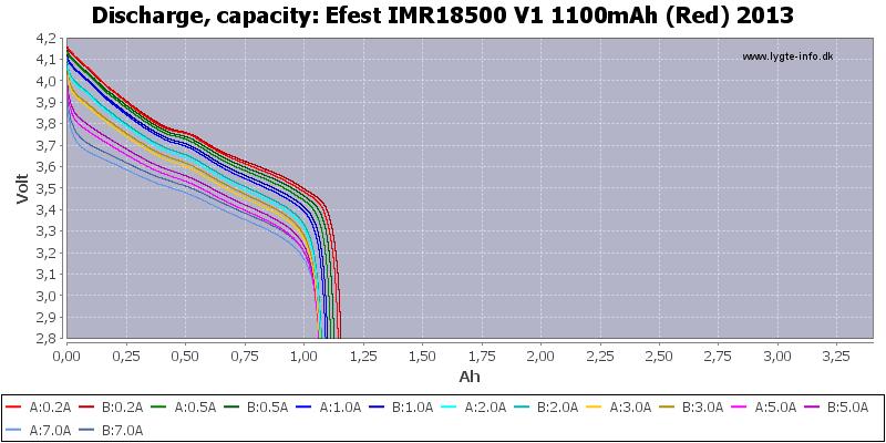 Efest%20IMR18500%20V1%201100mAh%20(Red)%202013-Capacity