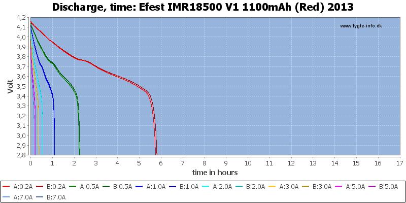 Efest%20IMR18500%20V1%201100mAh%20(Red)%202013-CapacityTimeHours