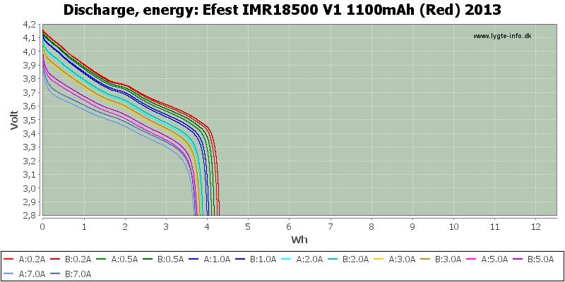 Efest%20IMR18500%20V1%201100mAh%20(Red)%202013-Energy