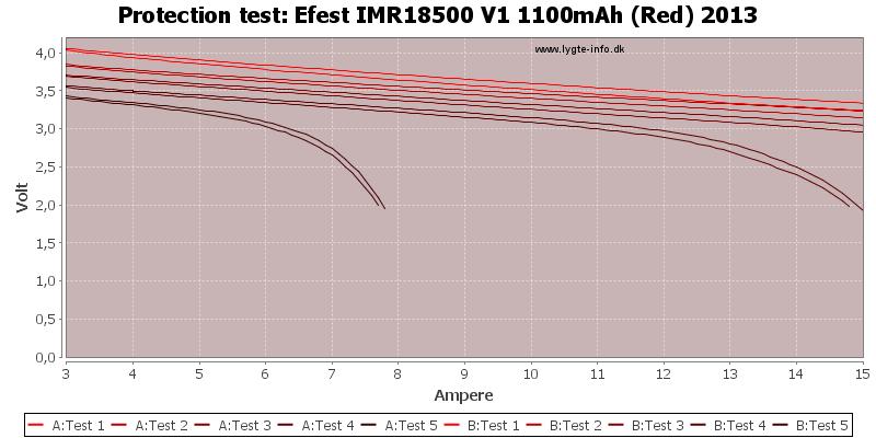 Efest%20IMR18500%20V1%201100mAh%20(Red)%202013-TripCurrent
