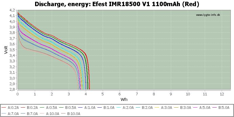 Efest%20IMR18500%20V1%201100mAh%20(Red)-Energy