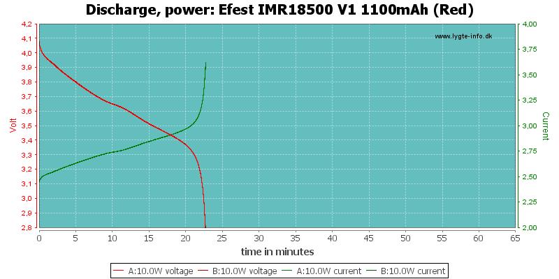 Efest%20IMR18500%20V1%201100mAh%20(Red)-PowerLoadTime